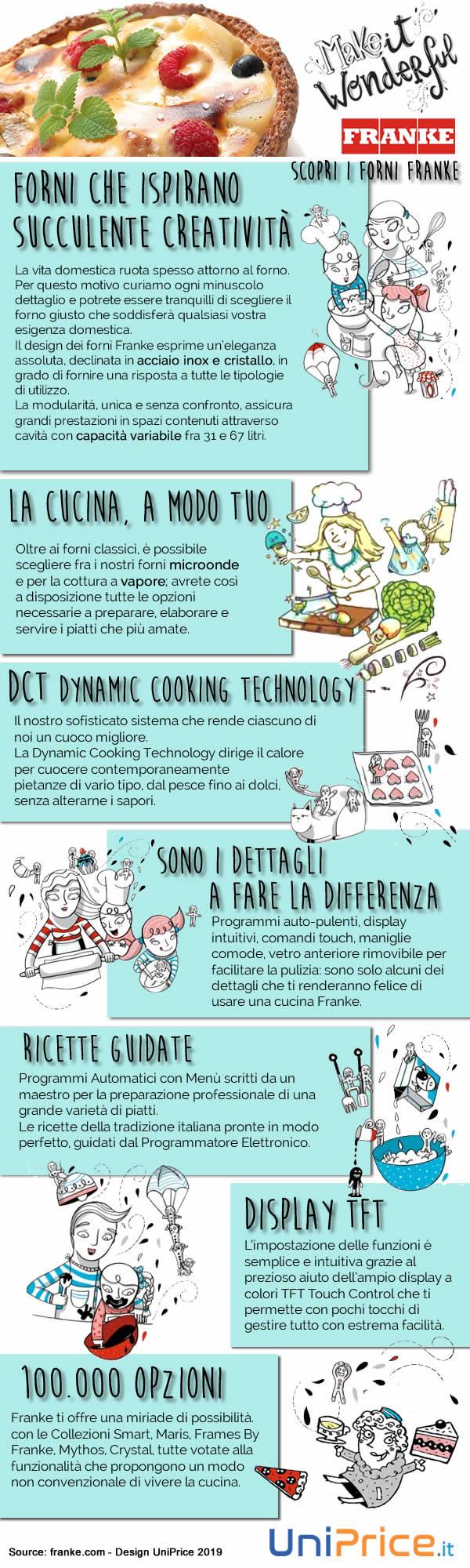 Forni Franke Protagonisti in Cucina Infografica