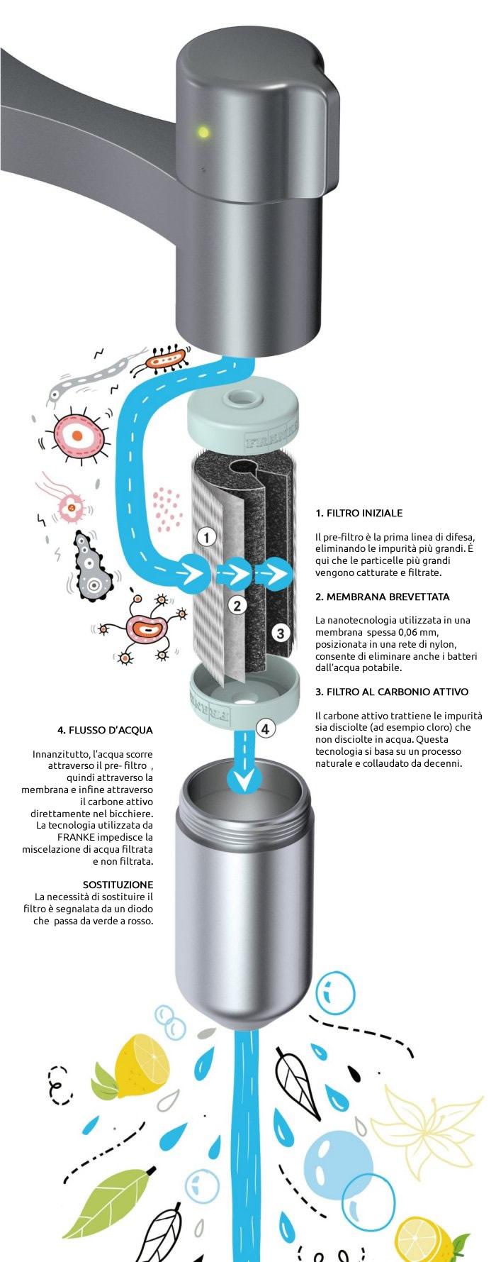 Franke Vital Capsule Schema Funzionamento Filtro