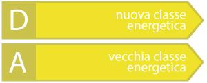classe energetica D